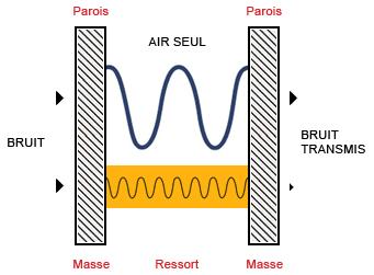 schema-transmission-son